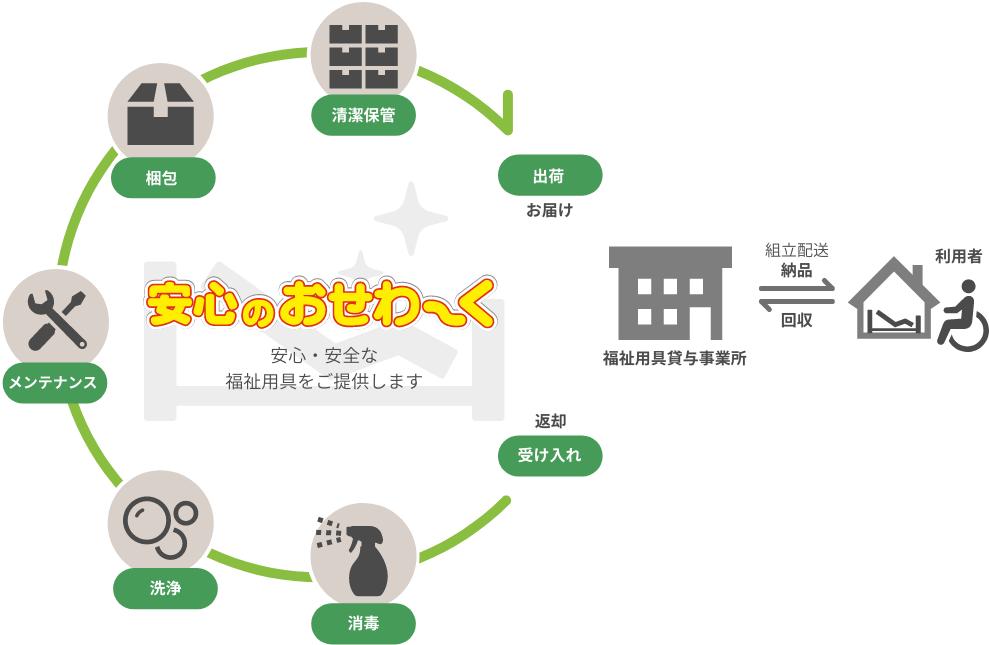 レンタル卸の流れ図